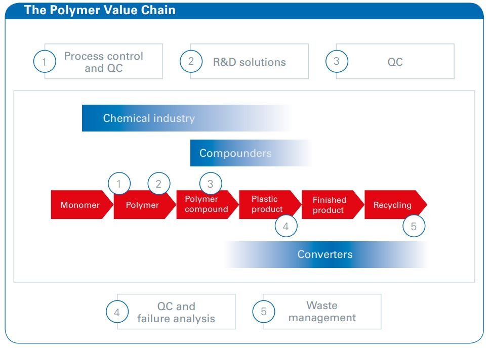The Bruker minispec Polymer Analyzer is widely used in different industry segments and along the value chain from resin producer to manufacturer. Applications range from polymerization process control to QC to failure analysis.